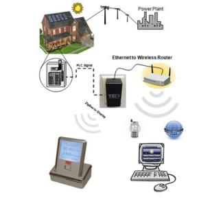 Electronic Environmentalism